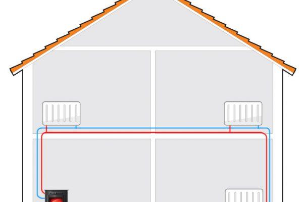 De verwarmingsketel: hoeksteen van uw cv-installatie